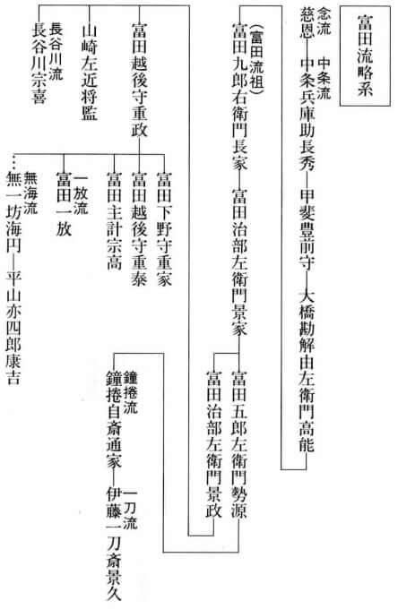富田龍略系