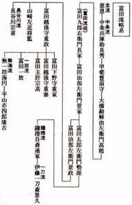 富田流略系