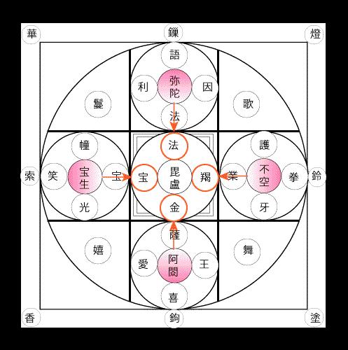 諸尊段三十七尊勧請図(図3)