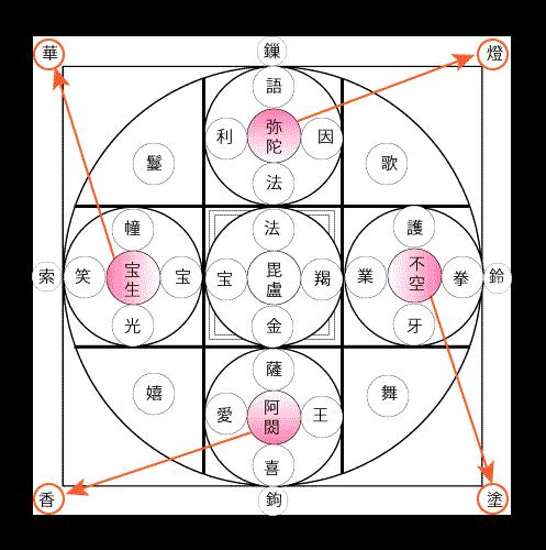 諸尊段三十七尊勧請図(図4)