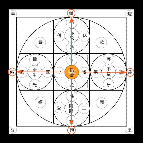 諸尊段三十七尊勧請図(図5)