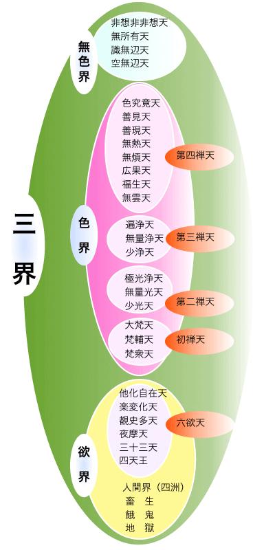 仏教がとく三つの世界