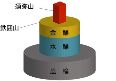 須弥山のイメージ