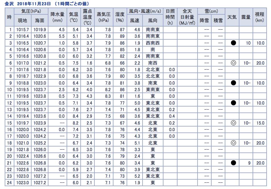 2018年11月28日金沢市の気象データ(1時間ごと)